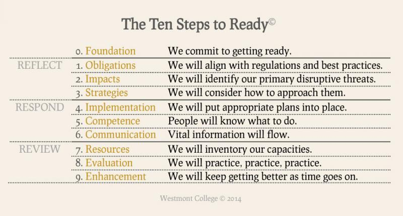 Ten Steps to Ready